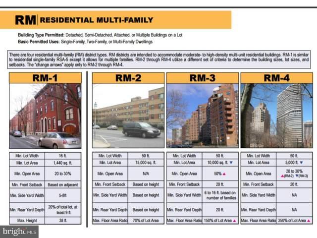 2510 N Leithgow Street, PHILADELPHIA, PA 19133 (#1000300373) :: Revol Real Estate