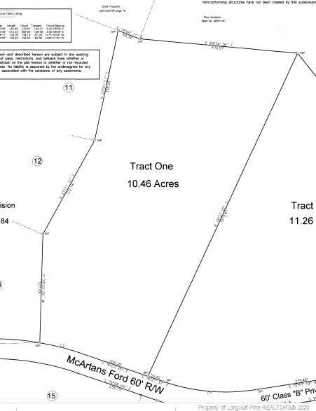 Lot 1 Mcartans Ford, Fayetteville, NC 28311 (MLS #627105) :: The Signature Group Realty Team